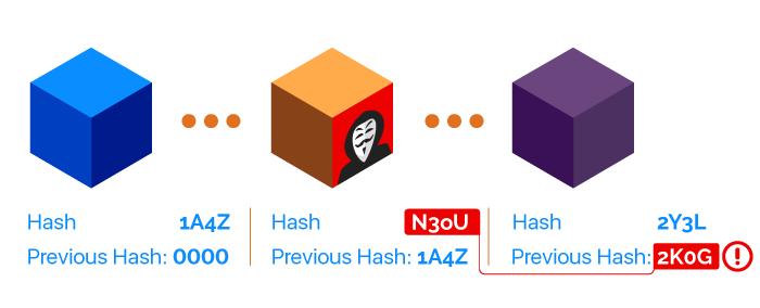 Ivalid hash