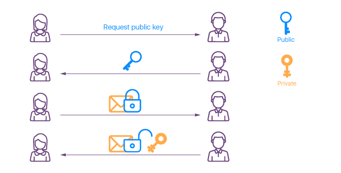 The process of keys exchange
