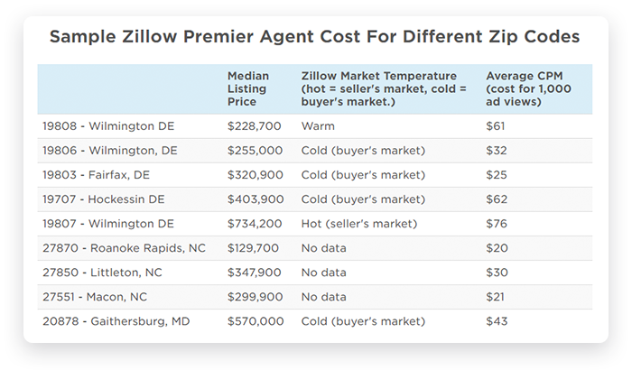 Zillow featured listing