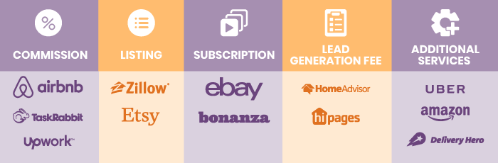 Marketplace monetization strategies