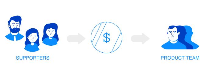 Centralized Platform