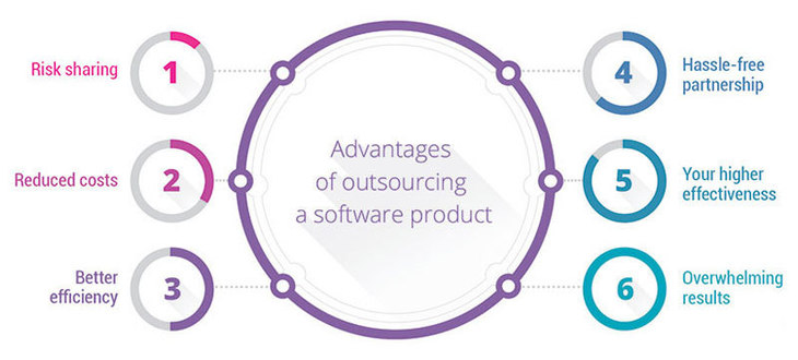 Advantages of outsource software development