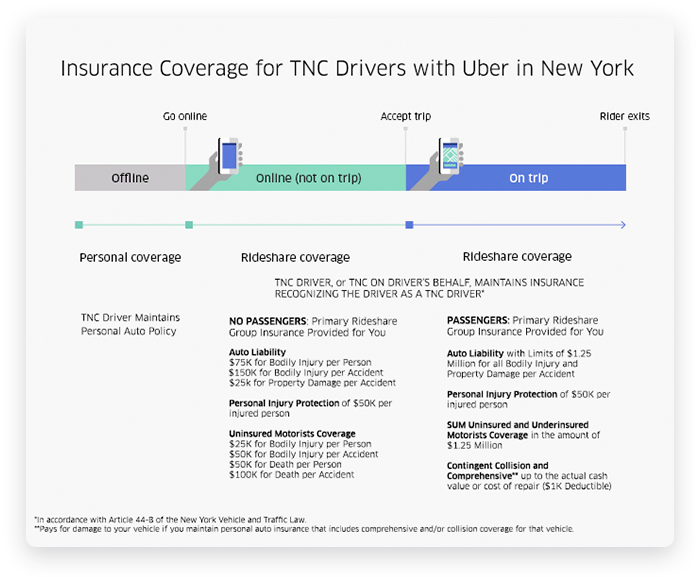 How Uber Arranges Insurance System