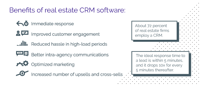 Benefits of Real Estate CRM Software