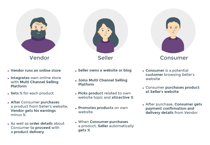 How Vendors, Sellers, and Consumers Interact