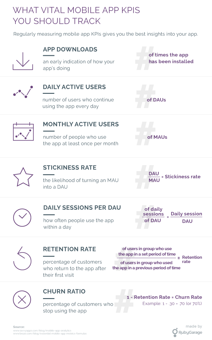 Vital KPIs for a mobile app