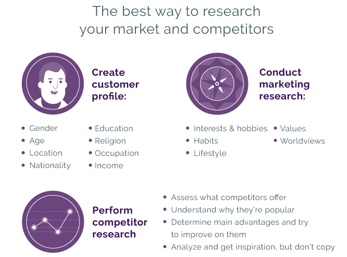 How to research the market and competitors