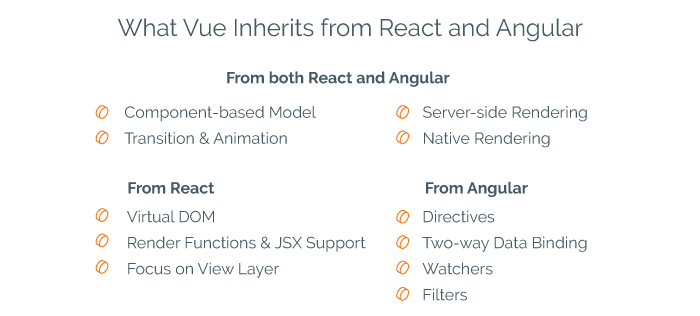 What Vue Takes form react and Angular