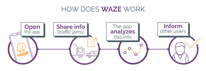 How to Make a GPS App Like Waze
