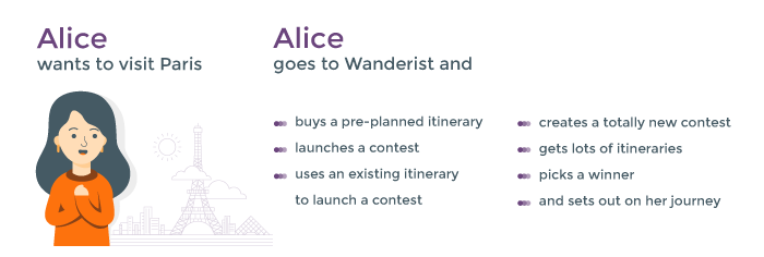 How Wanderist works from travelers' perspective