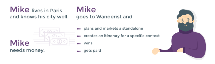 How Wanderist works from local experts' perspective