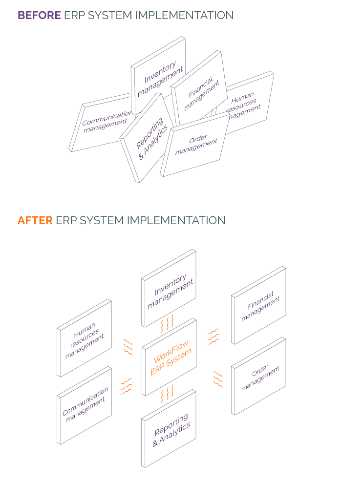 Before and After ERP System Implementation