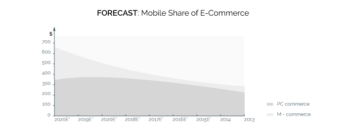 Forecast of m-commerce share in online retail