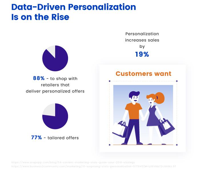 Data-driven personalization