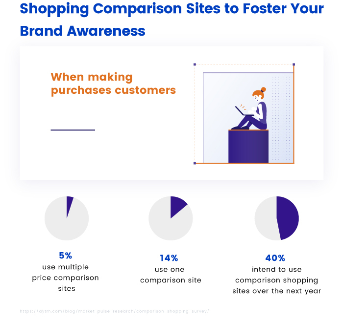 Shopping Comparison Sites