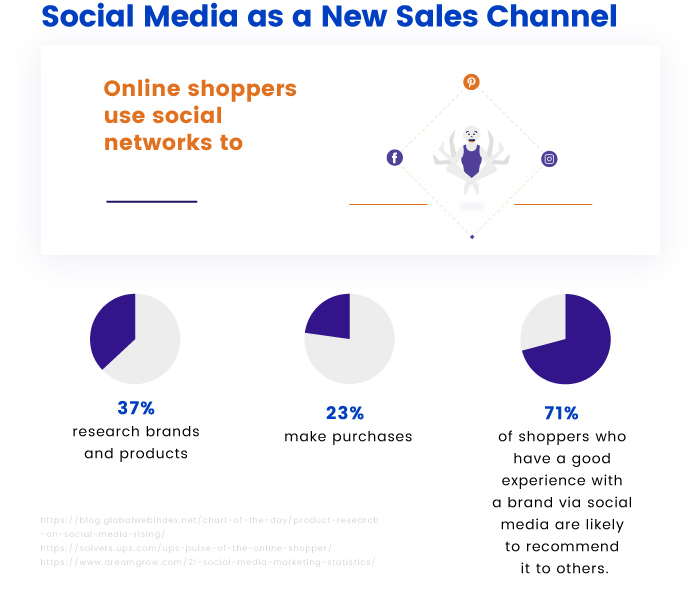 Social Media as a New Sales Channel