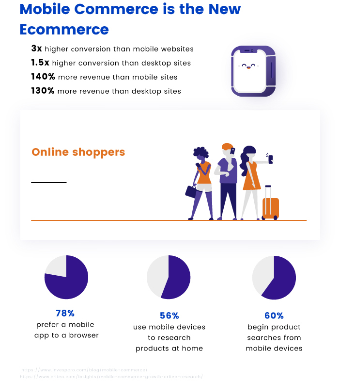 Mobile Commerce is the New Ecommerce