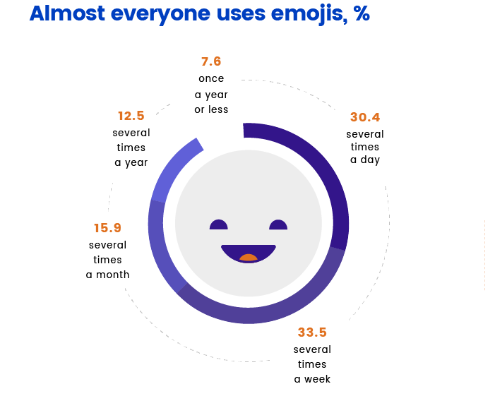 Emojis usage