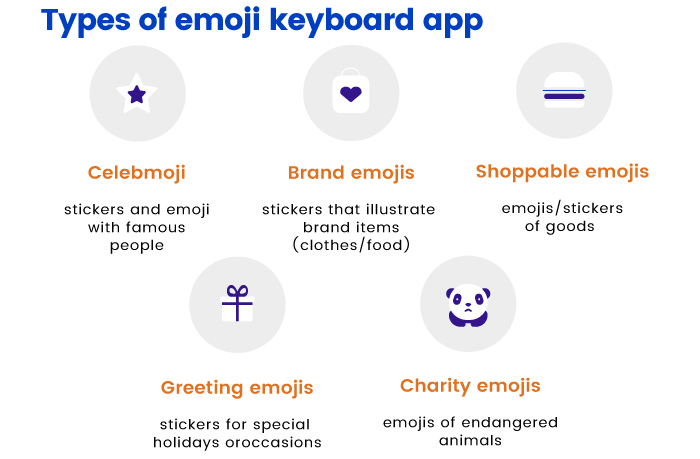 Types of emoji app