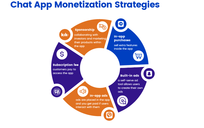 Chat App Monetization Strategies