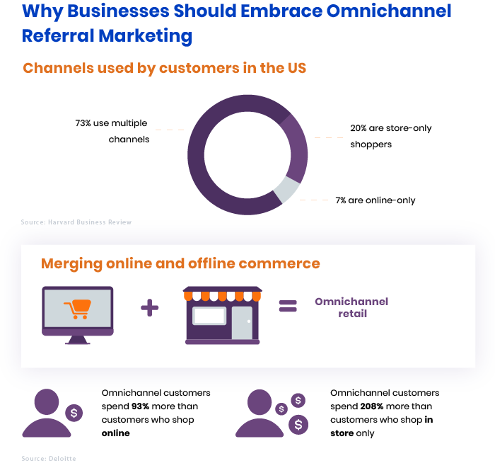 Why Businesses Should Go For Omnichannel Retail