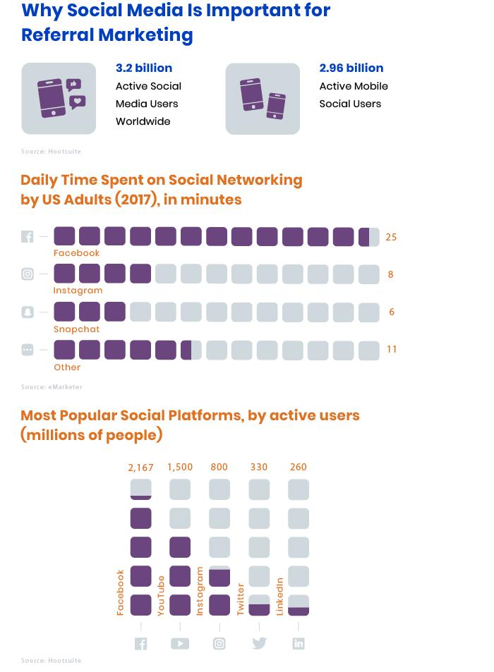 Social Media for Referral Programs
