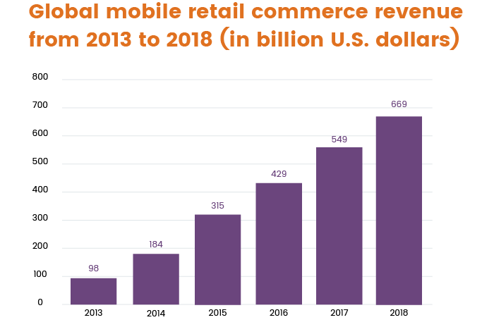 Global mcommerce revenue from 2013 to 2018