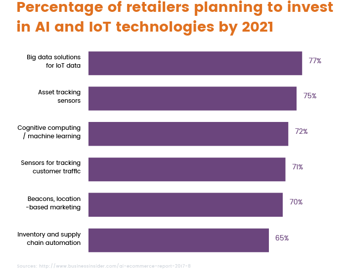 Percentage of retailers willing to invest in AI and IoT by 2021