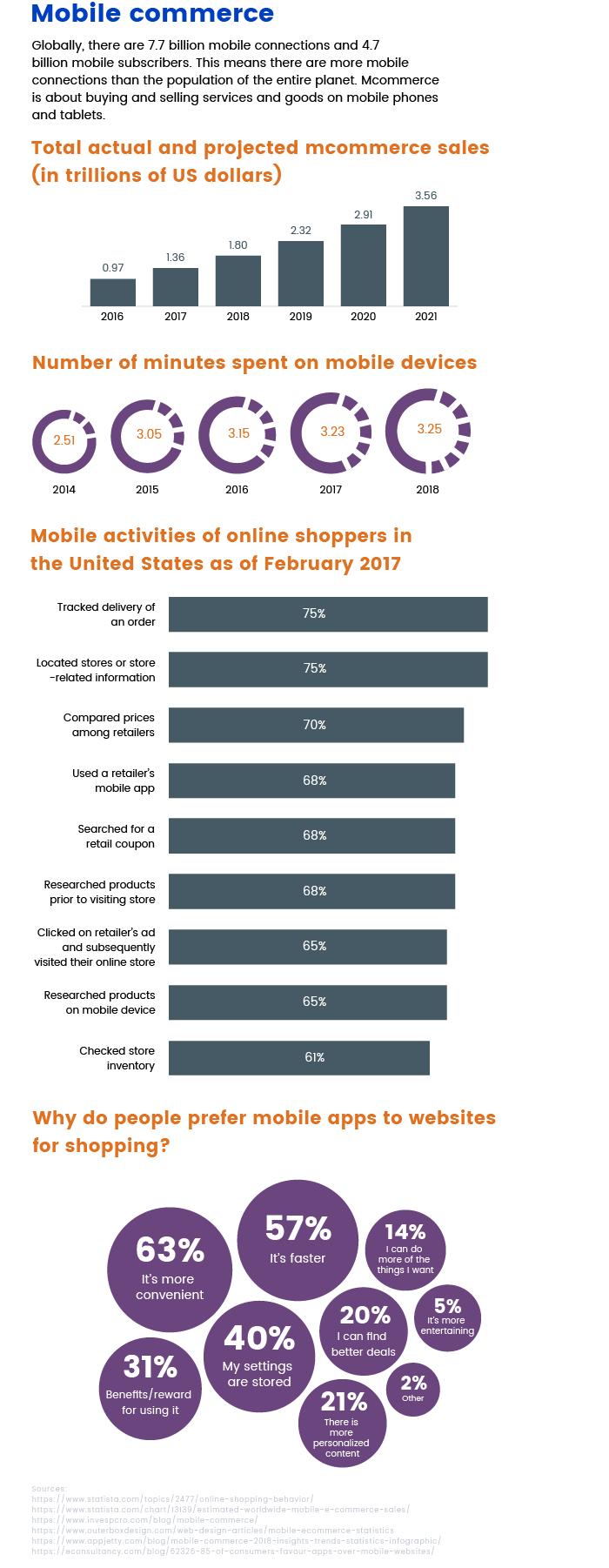 Infographic on mcommerce