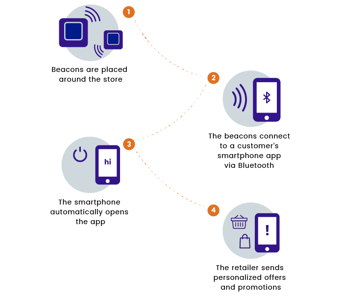 Illustration of how the beacon technology works
