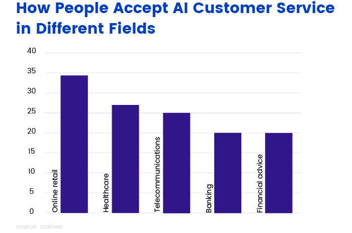 How people accept AI-powered customer service