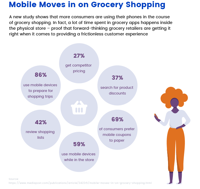 Grocery mobile app stats