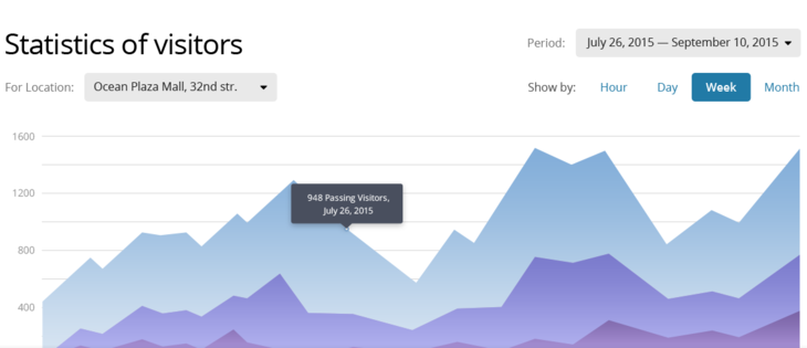 Real Time Analytics for Rerails Industry