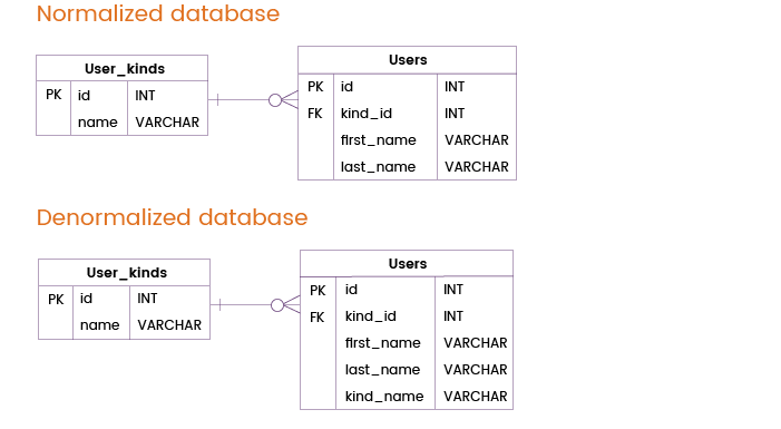 A Detailed Guide to Database Denormalization with Examples