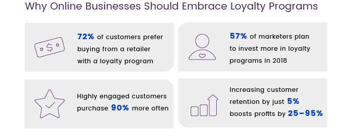 Why online businesses should embrace loyalty programs