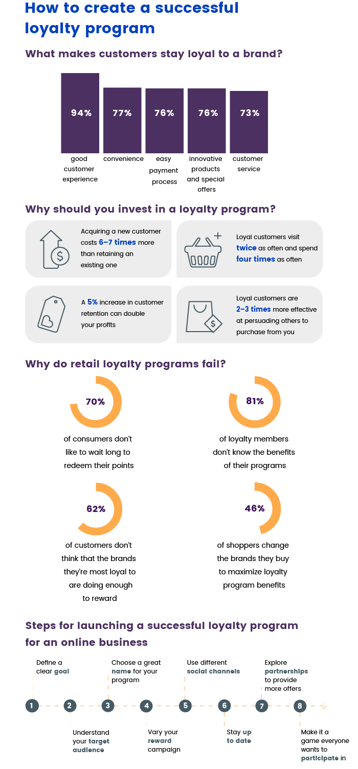 The way to create a loyalty program