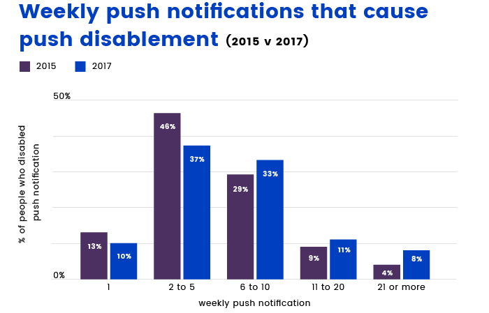 Push notifications statistic