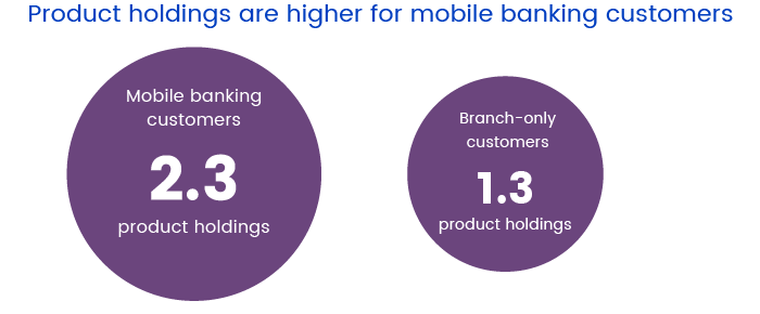 Mobile banking users product holdings