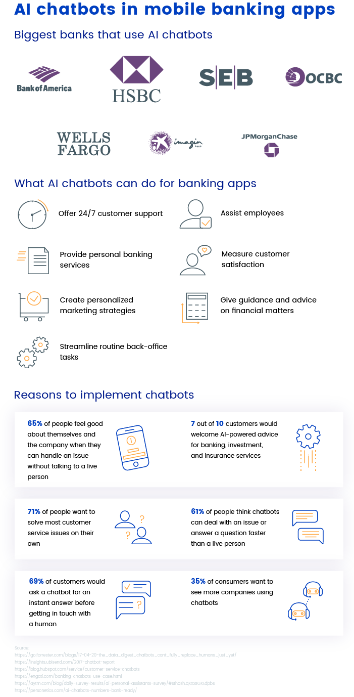 Banking chatbots Infographics