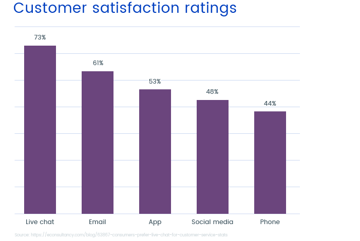 Satisfaction rate of customers across communication channels