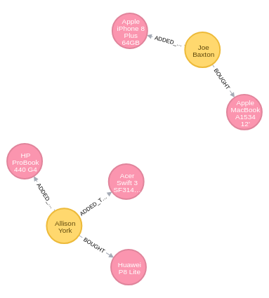 Recommendation Graph in Neo4j