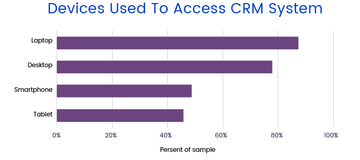 Devices used to access CRM system