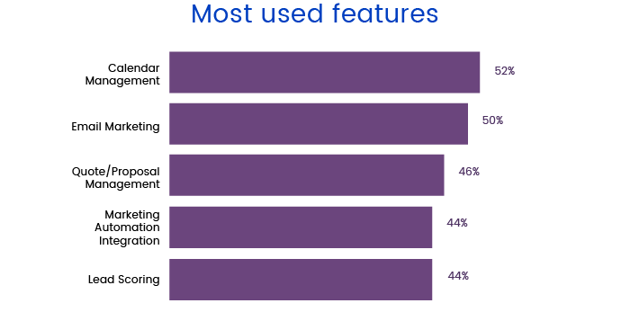 Most used features