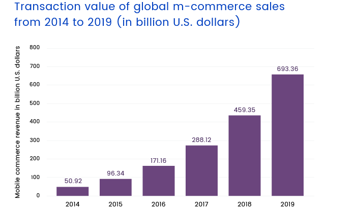 transaction value of global m-commerse sales