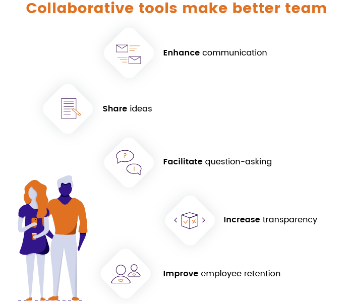 Benefits of collaboration software