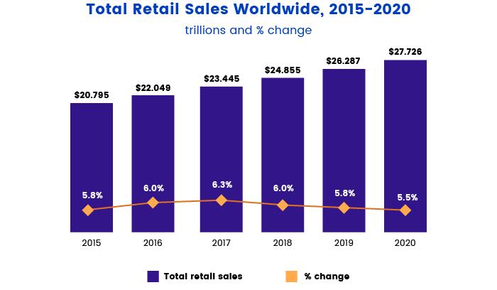 Retail sales worldwide