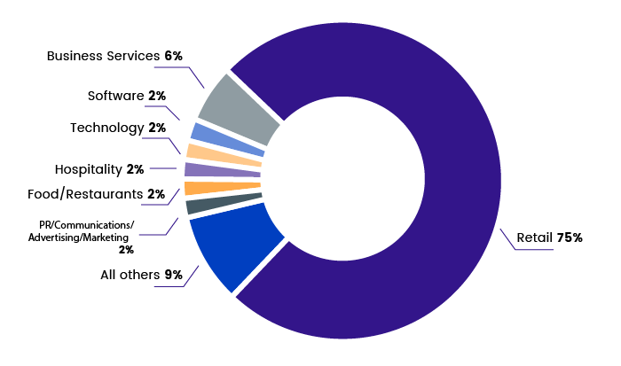 industry of ecommerce software users