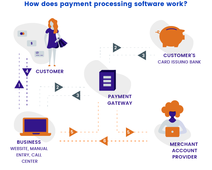 Work of payment processing software