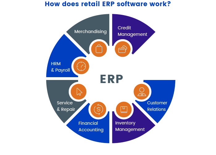 Work of retail ERP software