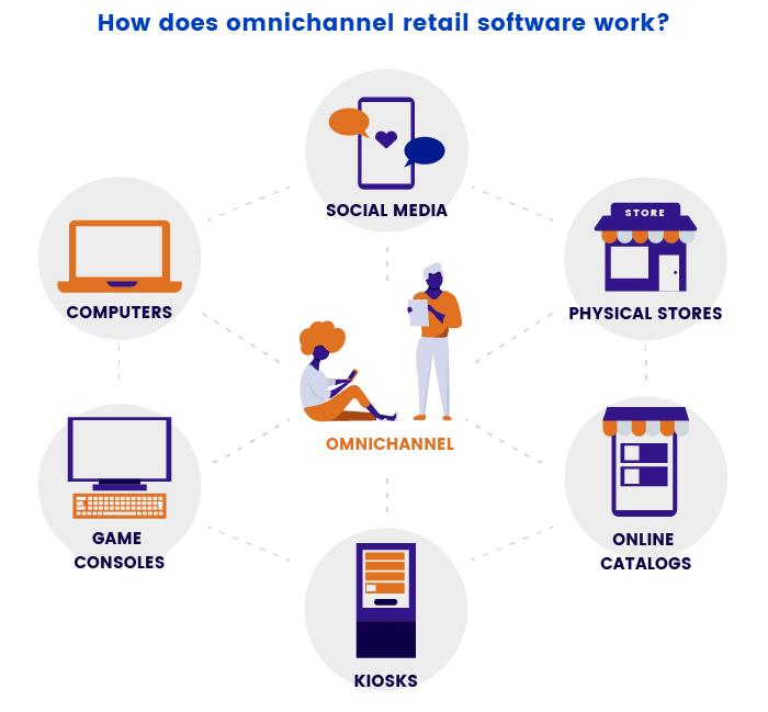Work of omnichannel retail software